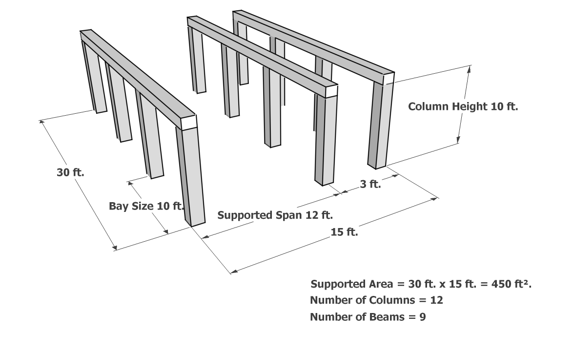 add or modify a columns and beams assembly