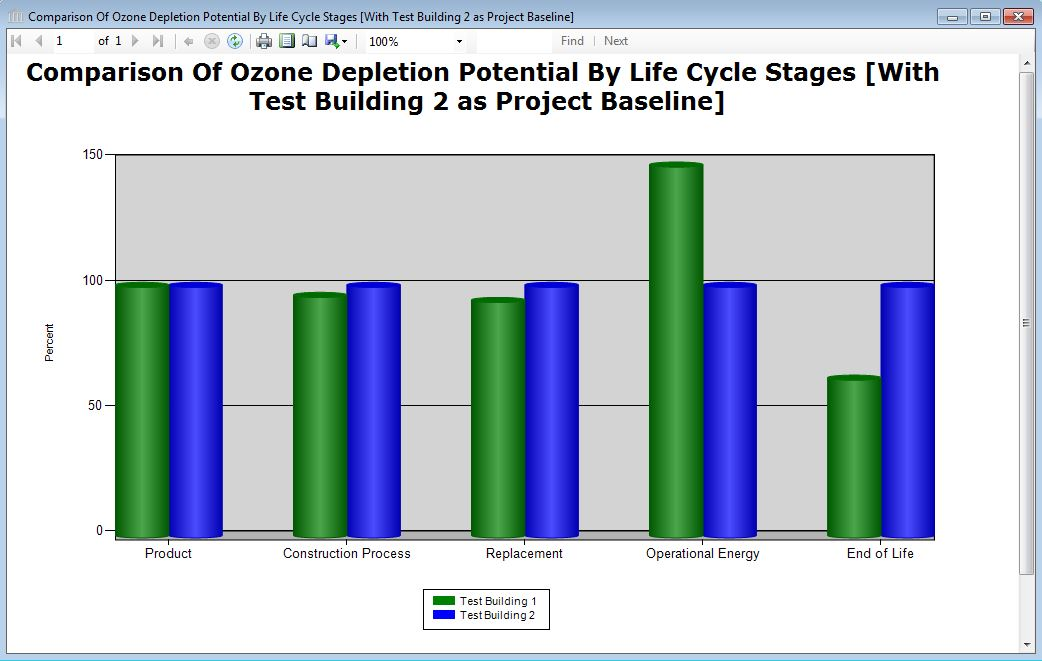 report comparison graph ozone depletion potential multi  ozone depletion potential multi project comparison graph on a percent basis relative to a baseline project by life cycle stage