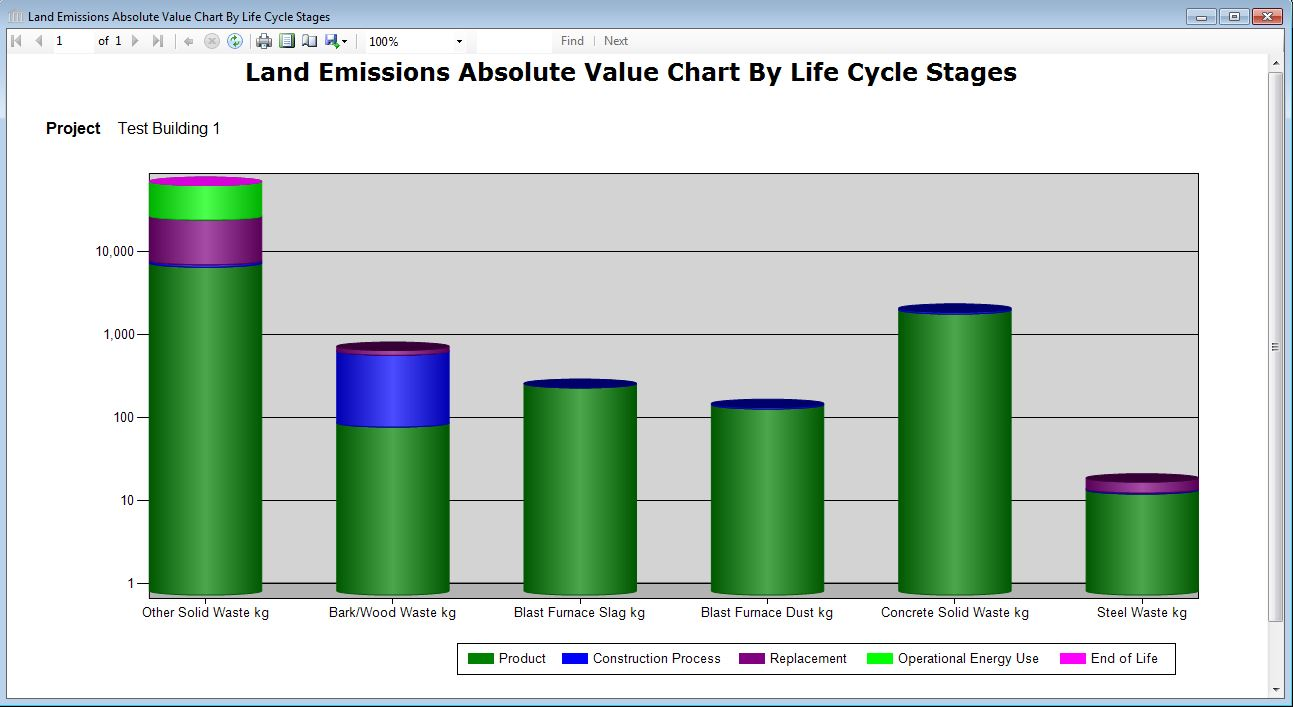 Report Graph Land Emissions Life Cycle Inventory