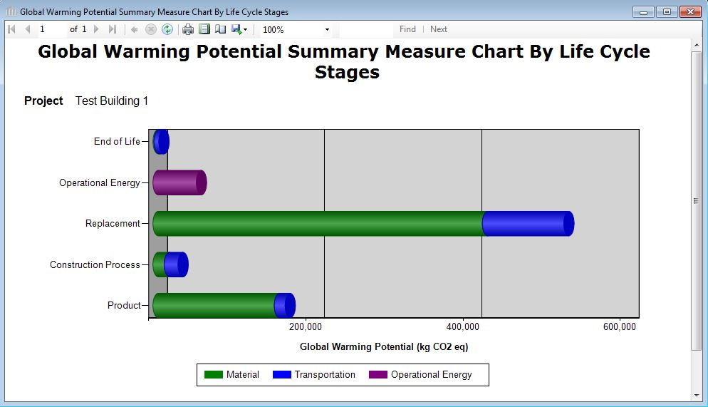 Report graph global warming potential lca measure graph by this graph displays the global warming potential results by life cycle stages each life cycle stage is further broken down into global warming potential ccuart Gallery
