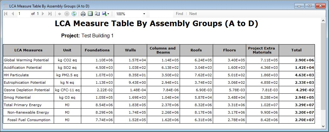 Report Table All Measures Table By Assembly Group