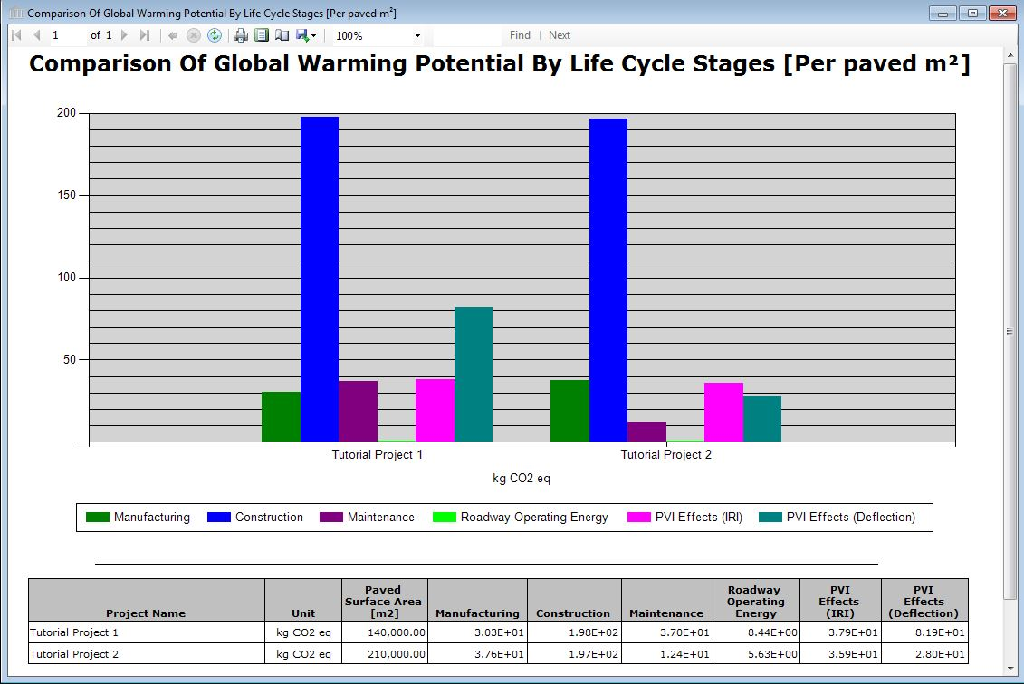 Report comparison graph global warming potential multi project global warming potential multi project comparison graph per unit area by life cycle stage ccuart Gallery